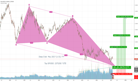 EURUSD: DEEP CRAB for EUR/USD coordinate with SPX500 TOP