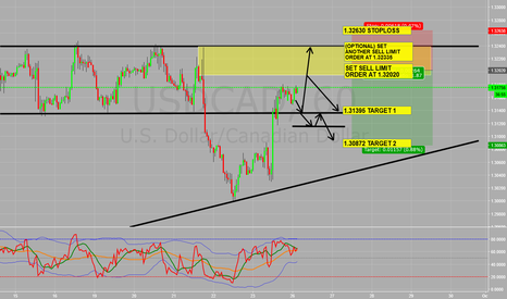 USDCAD: Structure trading