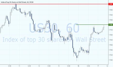 US30: Dow Jones 30: Обновление