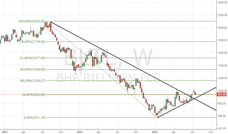 BLT: BHP Billiton - Buyers could come-in around 880