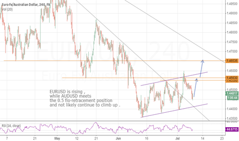 EURAUD: EURAUD: May have done falling and go up