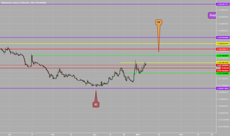 ETCBTC: ETCBTC heading upwards still to find the top of an Automatic..