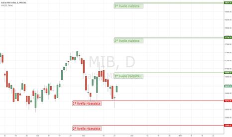 MIB: Target rialzisti e ribassisti di breve termine sul MIB