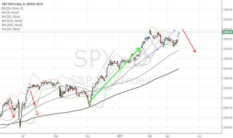 SPX: Short SPX