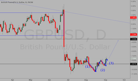 GBPUSD: JUS A LONG TRADE ON GBPUSD DAILY CHART HOPE IT HELP
