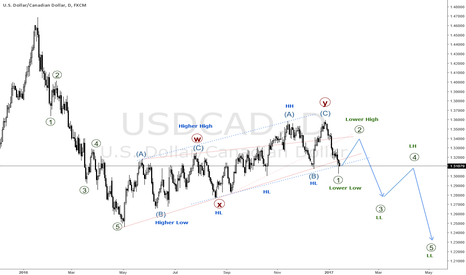 USDCAD: USDCAD TEXTBOOK WXY-PATTERN SHOWS BIG FALL IS COMING