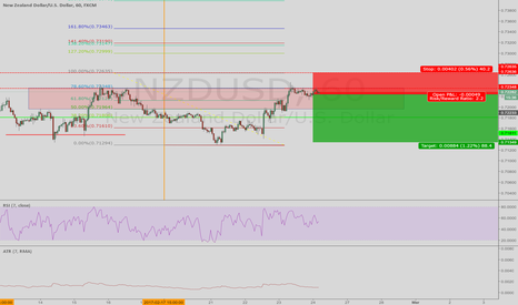 NZDUSD: selling a lower low, lower close