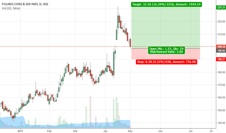 POLARIS: NSE:POLARIS buying opportunity to retest the recent highs