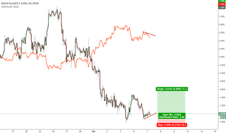 GBPUSD: GBPUSD/USDOLLAR Divergence
