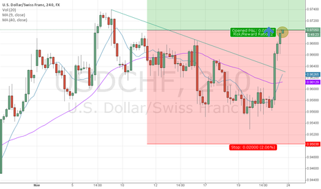 USDCHF: USDCHF long - 4h chart