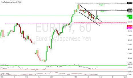 EURJPY: EURJPY CHANNEL BREAKOUT AT STRUCTURE: HOPPING ON TREND