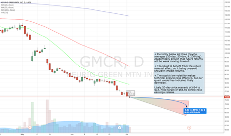 GMCR (GMCR) stock chart — GMCR:NASDAQ price quotes | TradingView