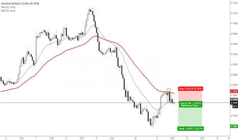 AUDUSD: AUD/USD - Further Downside Expected