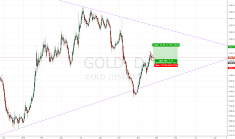 GOLD: falling wedge and the price continues to rally