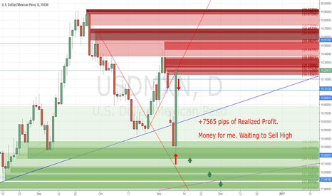 USDMXN: +7565 pips of Realized Profit with my Buy Trade