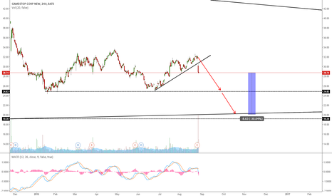 GME: GAMESTOP GOING FOR ONE MORE WAVE DOWN?