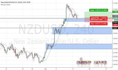 NZDUSD: Buy @ Demand zone