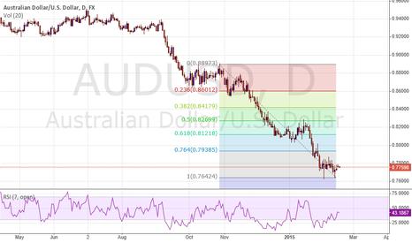 AUDUSD: Australian Dollar losing bullish momentum