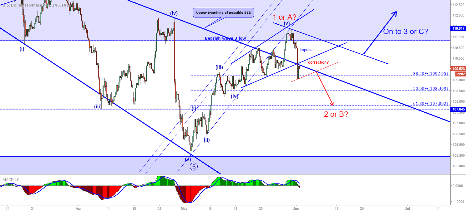 USD/JPY: Possible wave count...