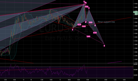 EURUSD: Gartley development for a short sell