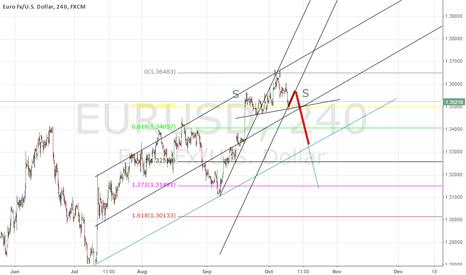 EURUSD: EURUSD - SHS formation ???