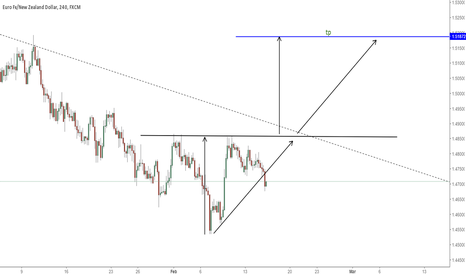 EURNZD: INV HEAD AND SHOULDERS / REVERSAL