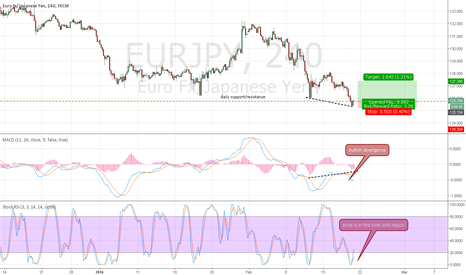EURJPY: EURJPY - Buy based on Bullish Divergence