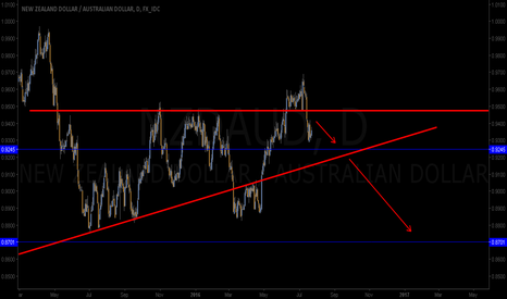 NZDAUD: the pair could make a new low!