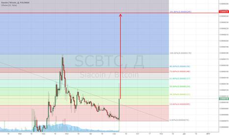 SCBTC: SCBTC