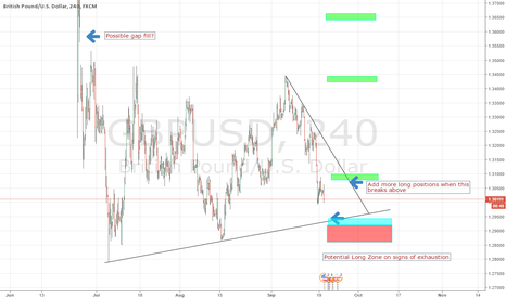 GBPUSD: Ride the wave