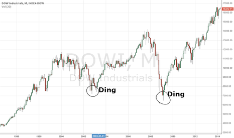 DOWI: Ding dong, the market's dead