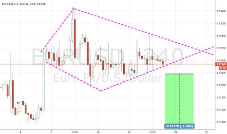 EURUSD: diamond and flag pattern we keep sell Eurusd