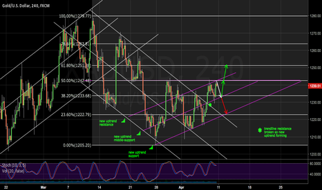 XAUUSD: Another FED day, another two very possible scenario