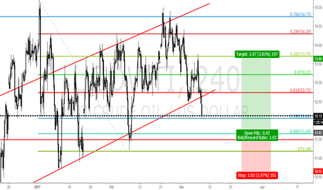 USDWTI: OIL LONG FROM 51.70