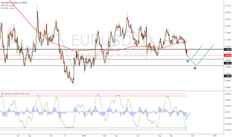 EURUSD: Could test brexit levels and rebound
