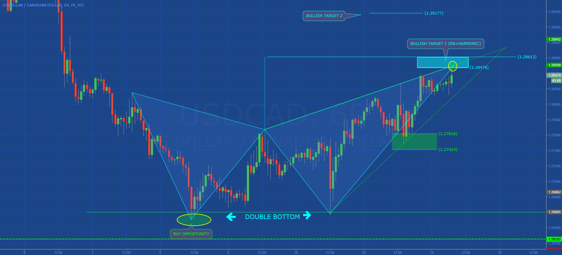 USDCAD: GOAL IN TARGET 1