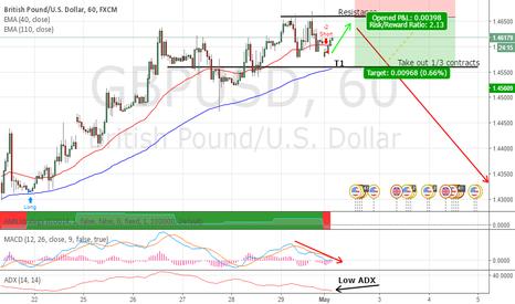 GBPUSD: GBP/USD Short (MACD, ADX signal)