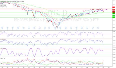HYG: Is $HYG leading $SPY Lower? Pt.2