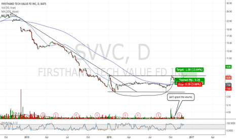 SVVC: Signs of a longterm trend reversal