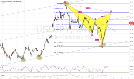 USDJPY: LONG TILL SELLING THE CYPHER