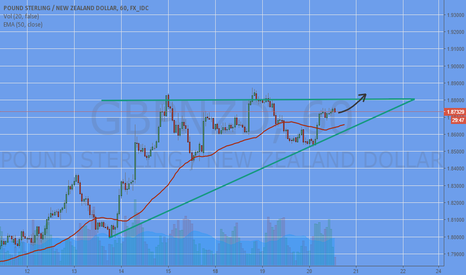 GBPNZD: LONG GBPNZD