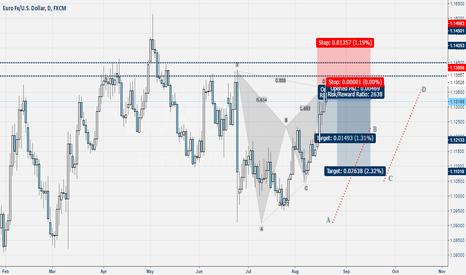EURUSD: Eur-Usd Pattern