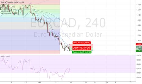 EURCAD: Hitting the resistance of recent steep decline line