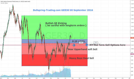 GER30: Bullspring-Trading.com GER30 till September 2016