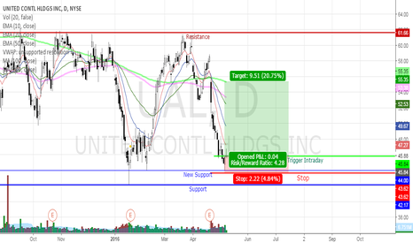 UAL: UAL Landed Near 52-Week Lows and Is Ready for Summer Flight