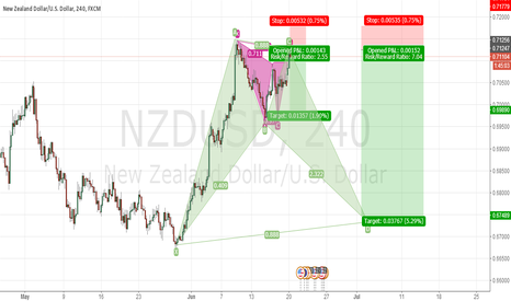 NZDUSD: NZDUSD interesting spot Large Profits ahead short short short!