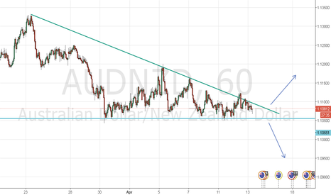 AUDNZD: AUDNZD About to breakout! Be patient!