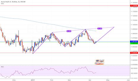 EURUSD: EUR/USD Daily  Pattern idea