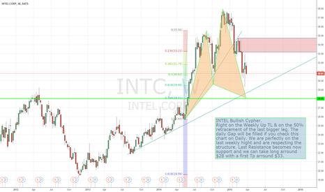 INTC: Intel Analysis