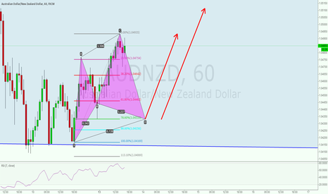 AUDNZD: LONG AUDNZD AT 1.0435
